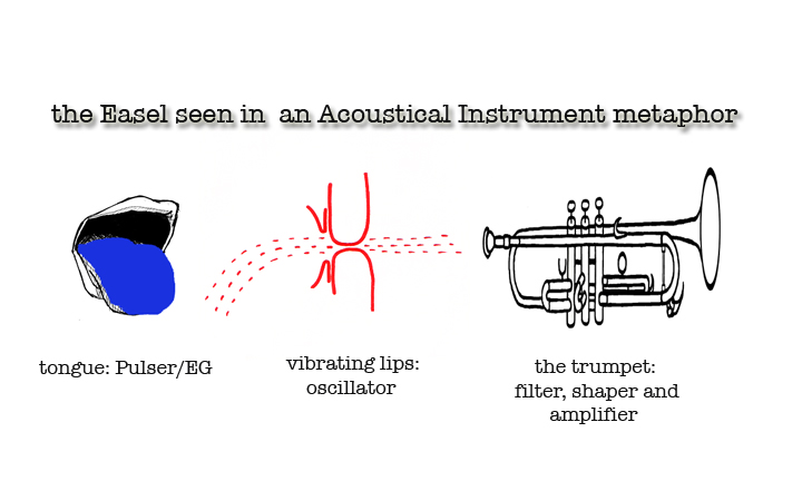 Easel as Acoustical Instrument